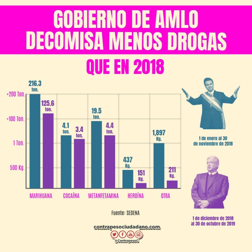 drogas AMLO