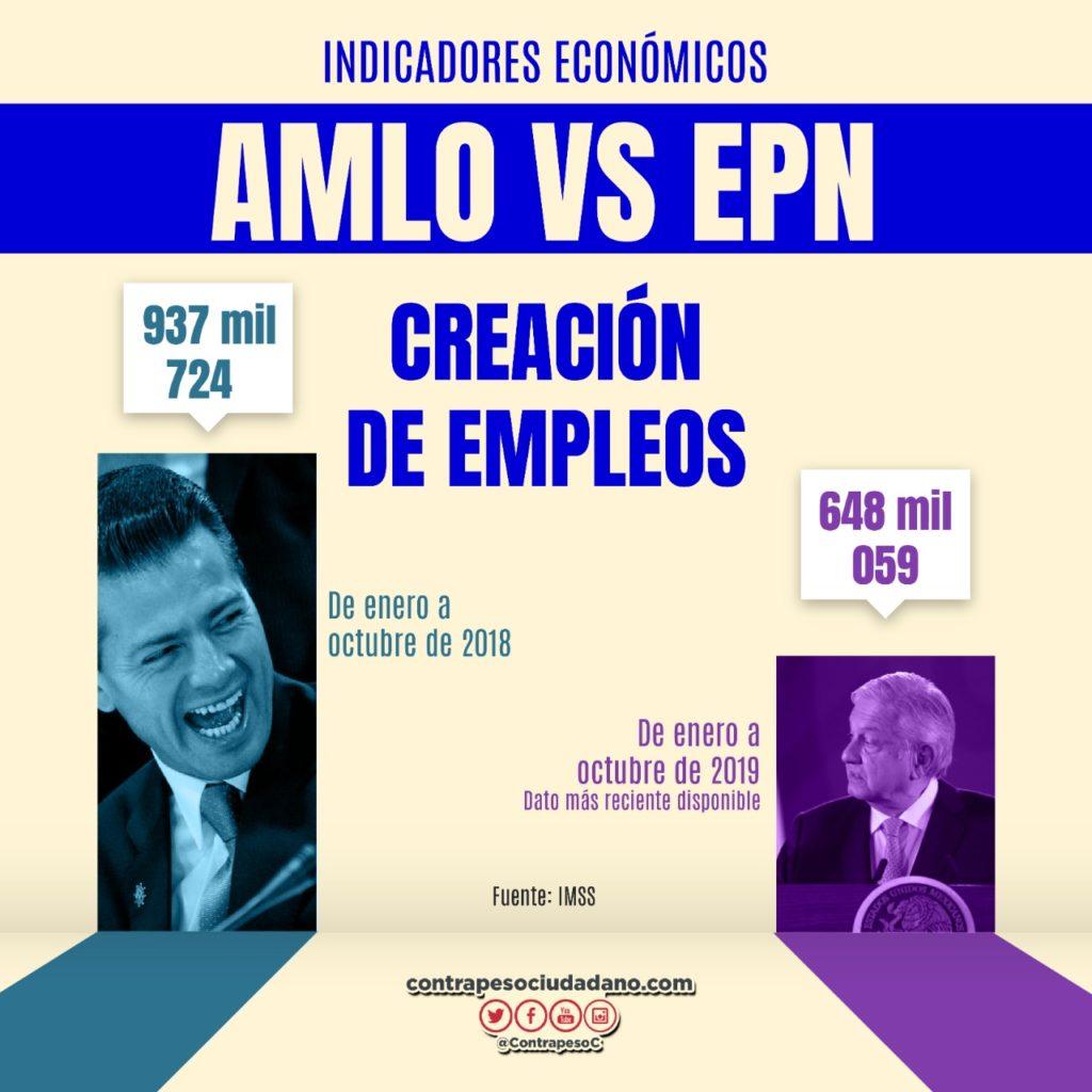 Indicadores económicos con AMLO