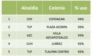 COLONIAS MAYOR USO DE CUBREBOCAS