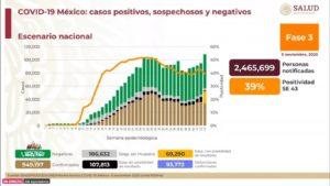 México registra 93 mil 772 defunciones por Covid-19: SSa