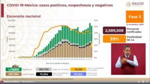 México registra 97 mil 624 defunciones por Covid-19: SSa