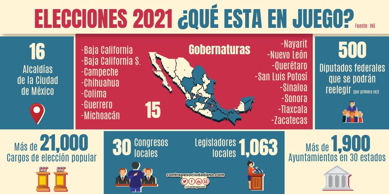Elecciones 2021 ¿Qué se elegirá?